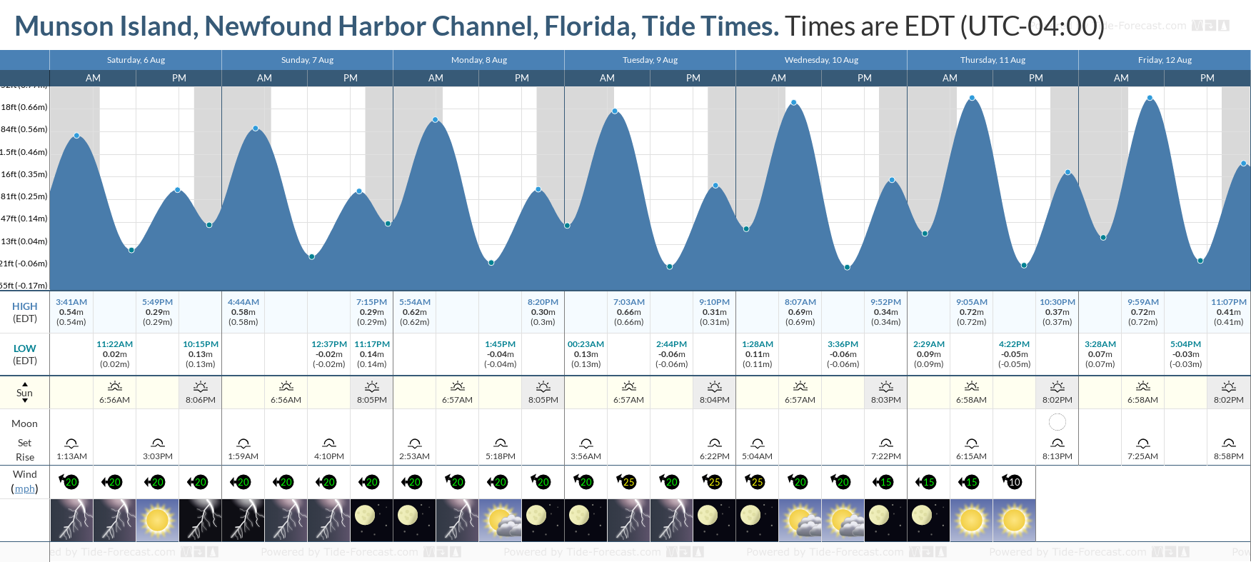 Munson Island, Newfound Harbor Channel, Florida Tide Chart including high and low tide tide times for the next 7 days