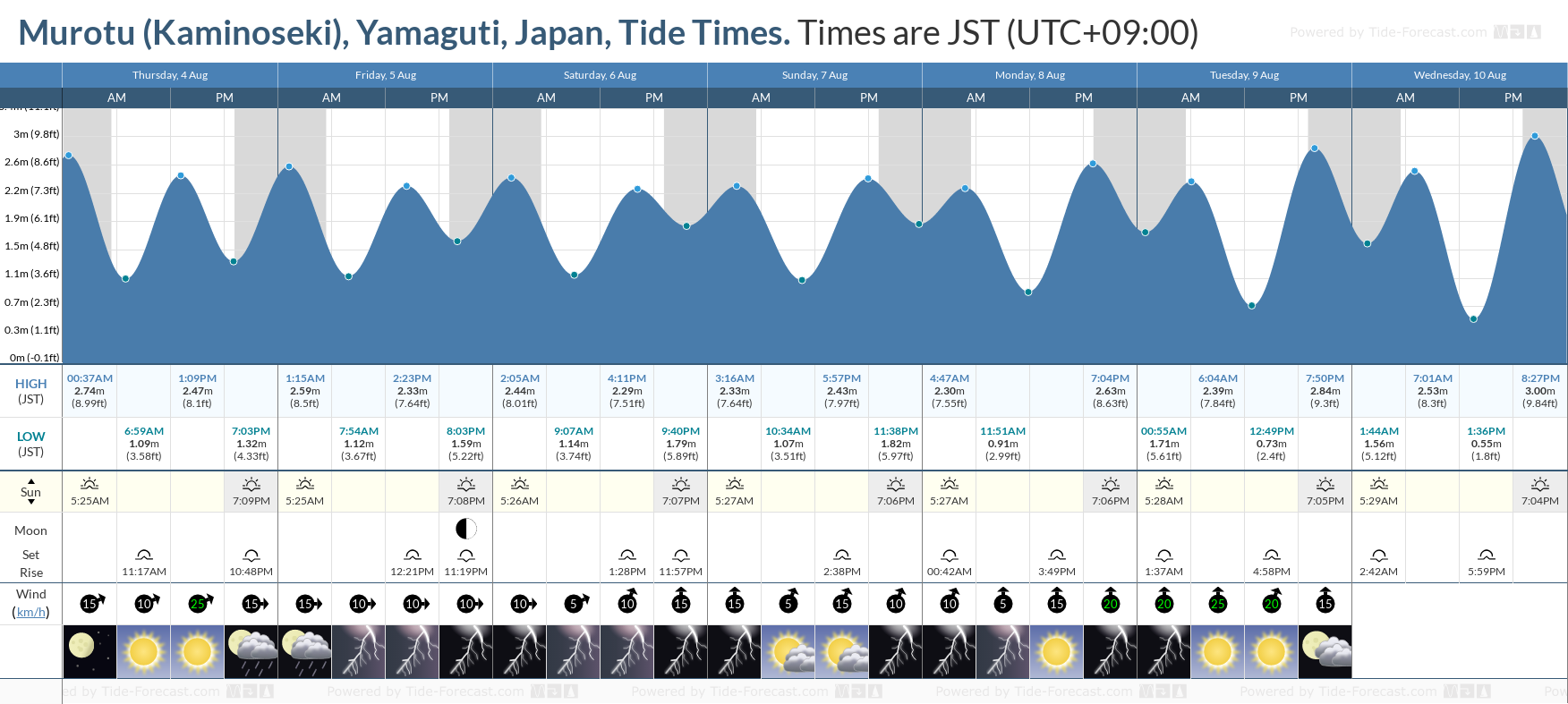 Murotu (Kaminoseki), Yamaguti, Japan Tide Chart including high and low tide tide times for the next 7 days
