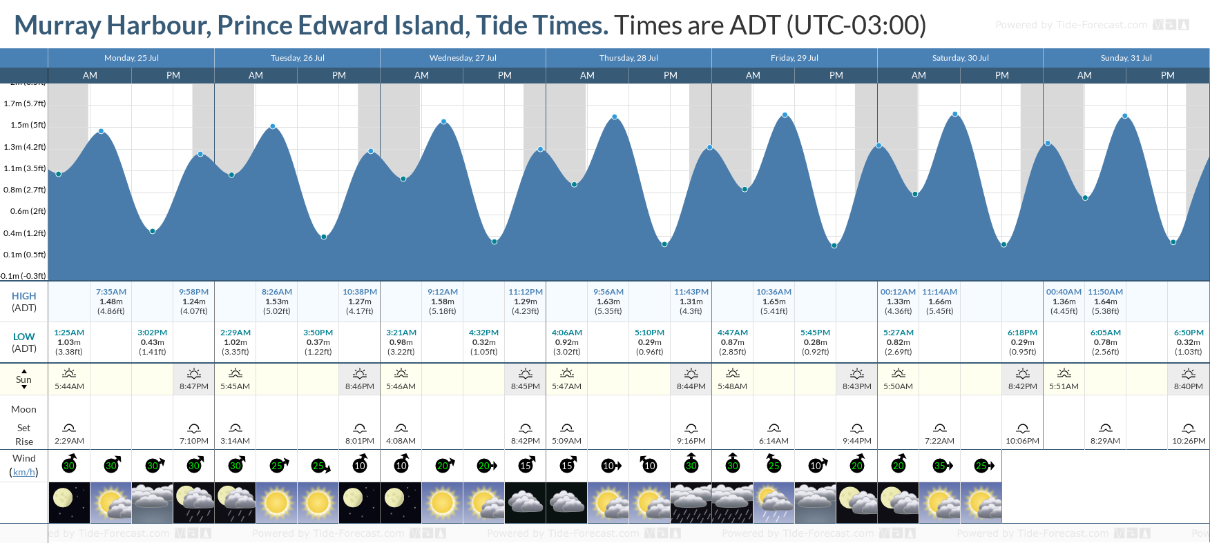 Murray Harbour, Prince Edward Island Tide Chart including high and low tide tide times for the next 7 days