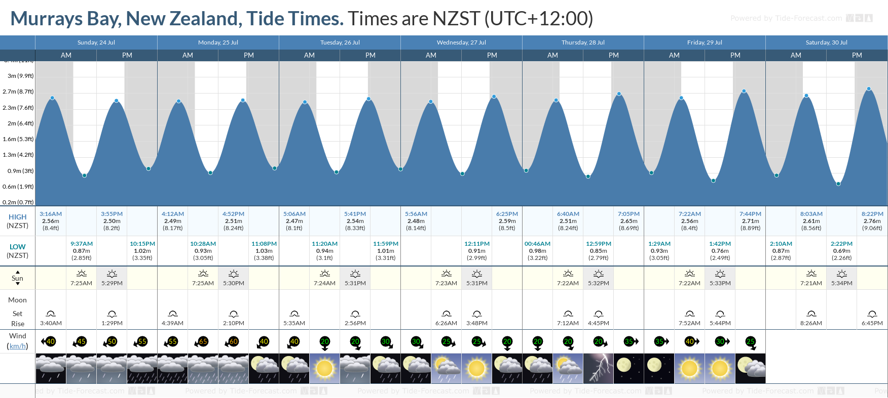 Murrays Bay, New Zealand Tide Chart including high and low tide tide times for the next 7 days