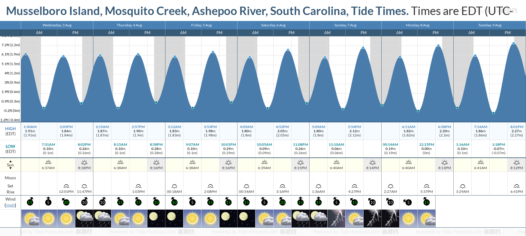 Musselboro Island, Mosquito Creek, Ashepoo River, South Carolina Tide Chart including high and low tide tide times for the next 7 days