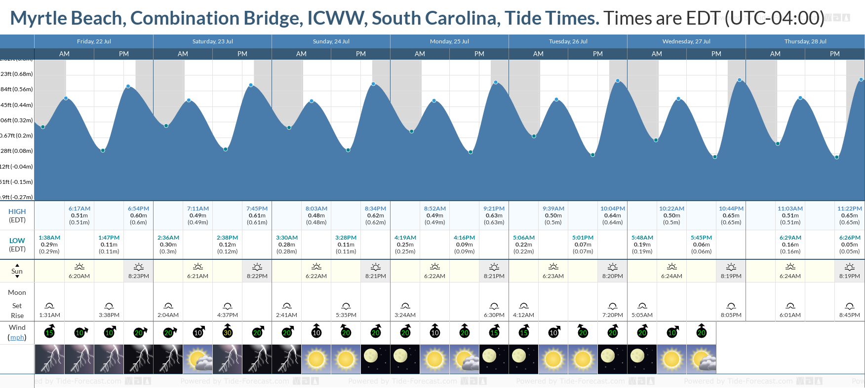 Myrtle Beach, Combination Bridge, ICWW, South Carolina Tide Chart including high and low tide tide times for the next 7 days