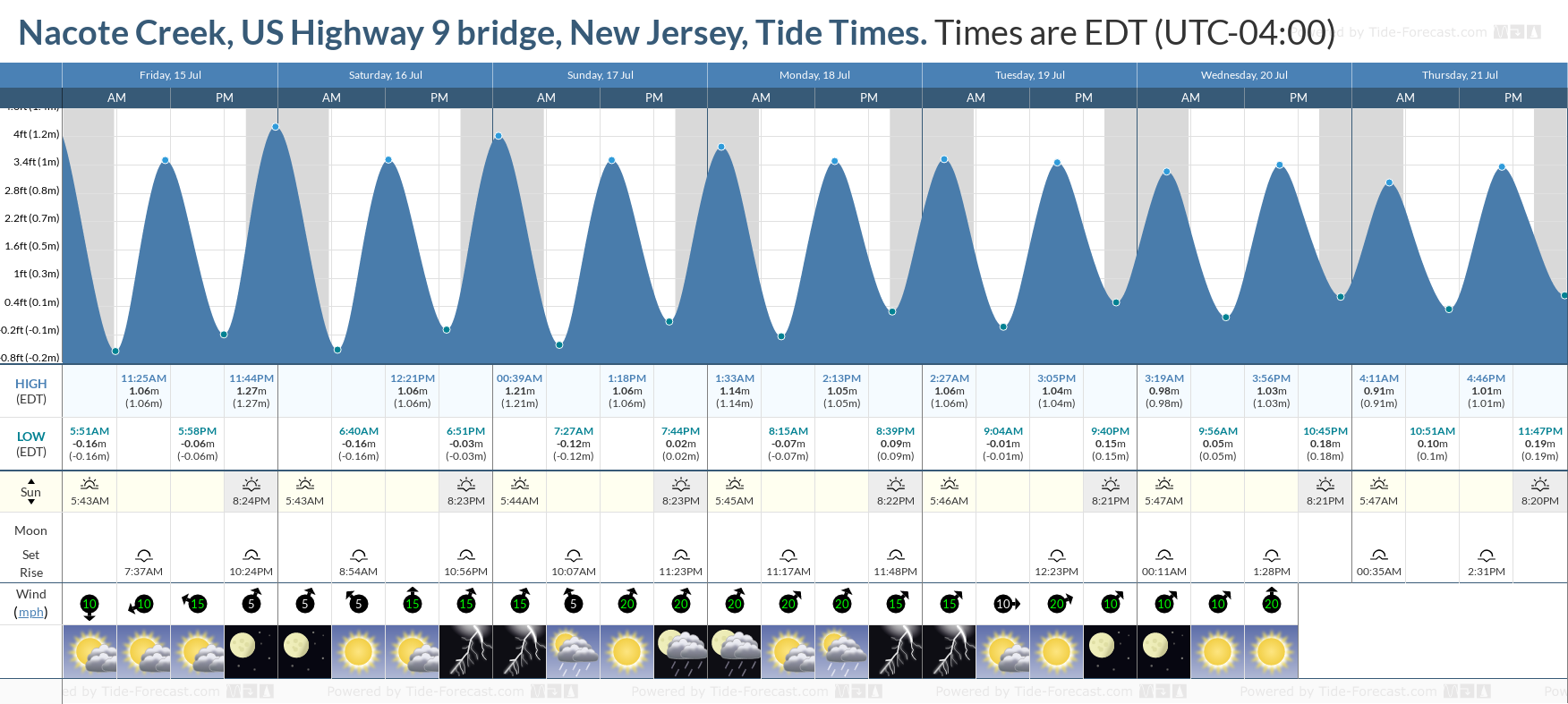 Nacote Creek, US Highway 9 bridge, New Jersey Tide Chart including high and low tide tide times for the next 7 days