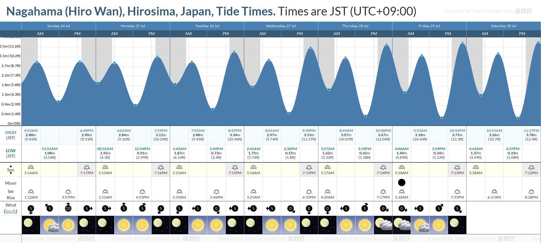 Nagahama (Hiro Wan), Hirosima, Japan Tide Chart including high and low tide tide times for the next 7 days