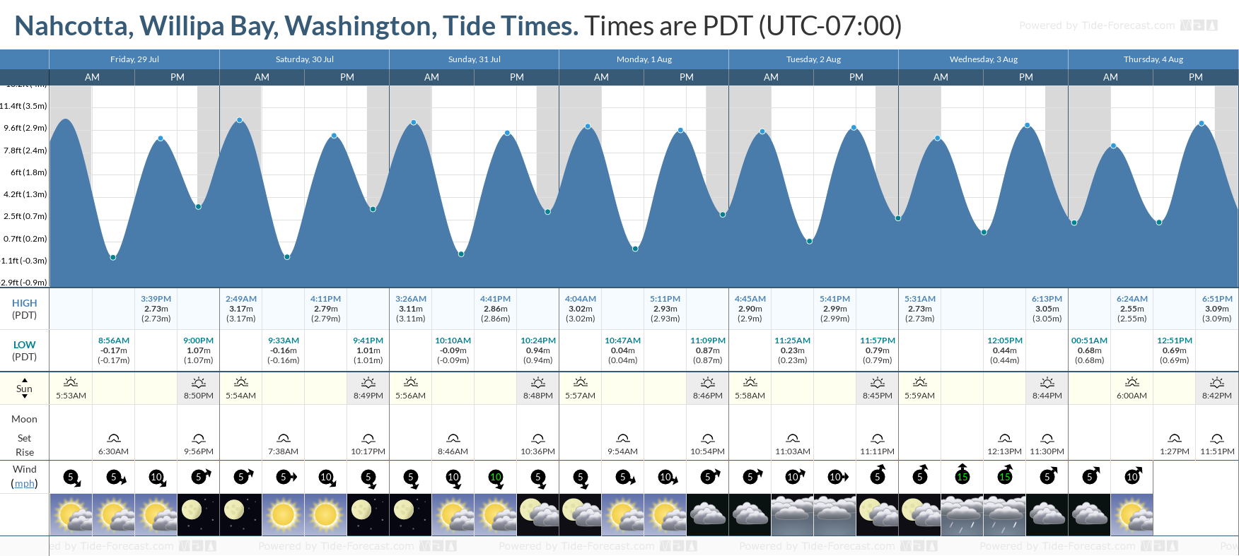 Nahcotta, Willipa Bay, Washington Tide Chart including high and low tide tide times for the next 7 days