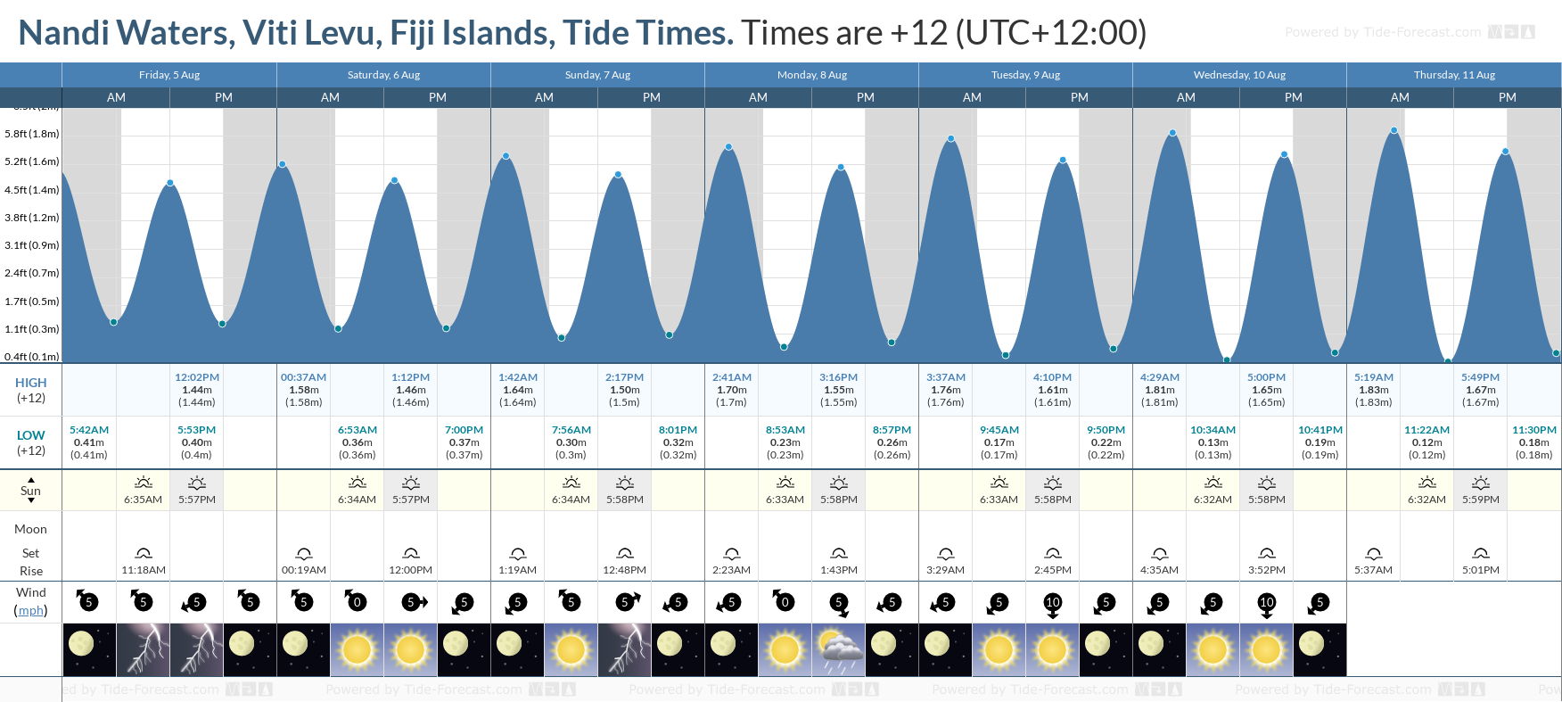 Nandi Waters, Viti Levu, Fiji Islands Tide Chart including high and low tide tide times for the next 7 days
