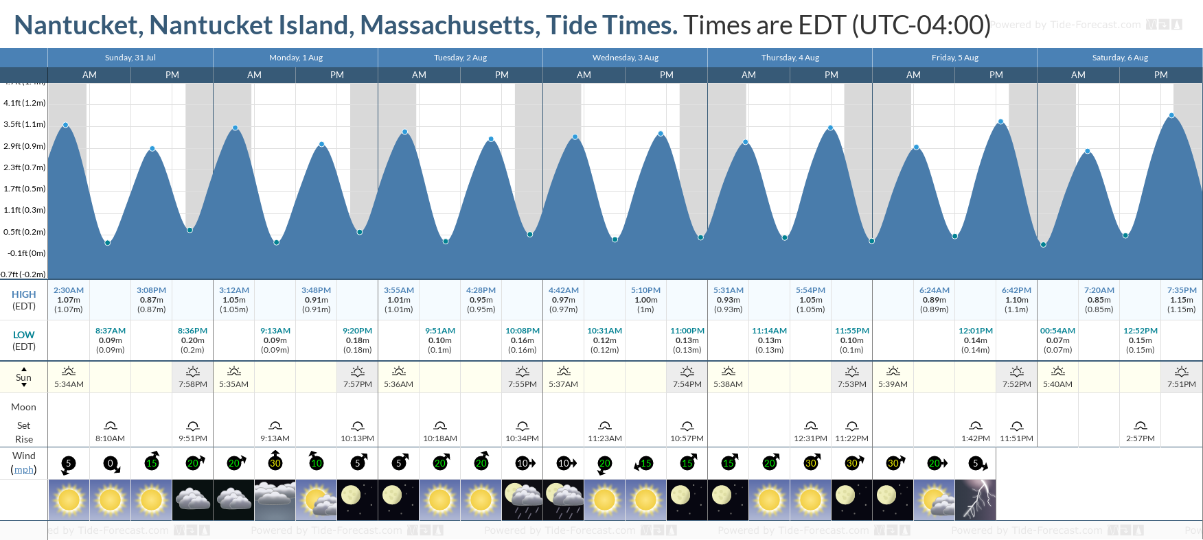 Nantucket, Nantucket Island, Massachusetts Tide Chart including high and low tide tide times for the next 7 days