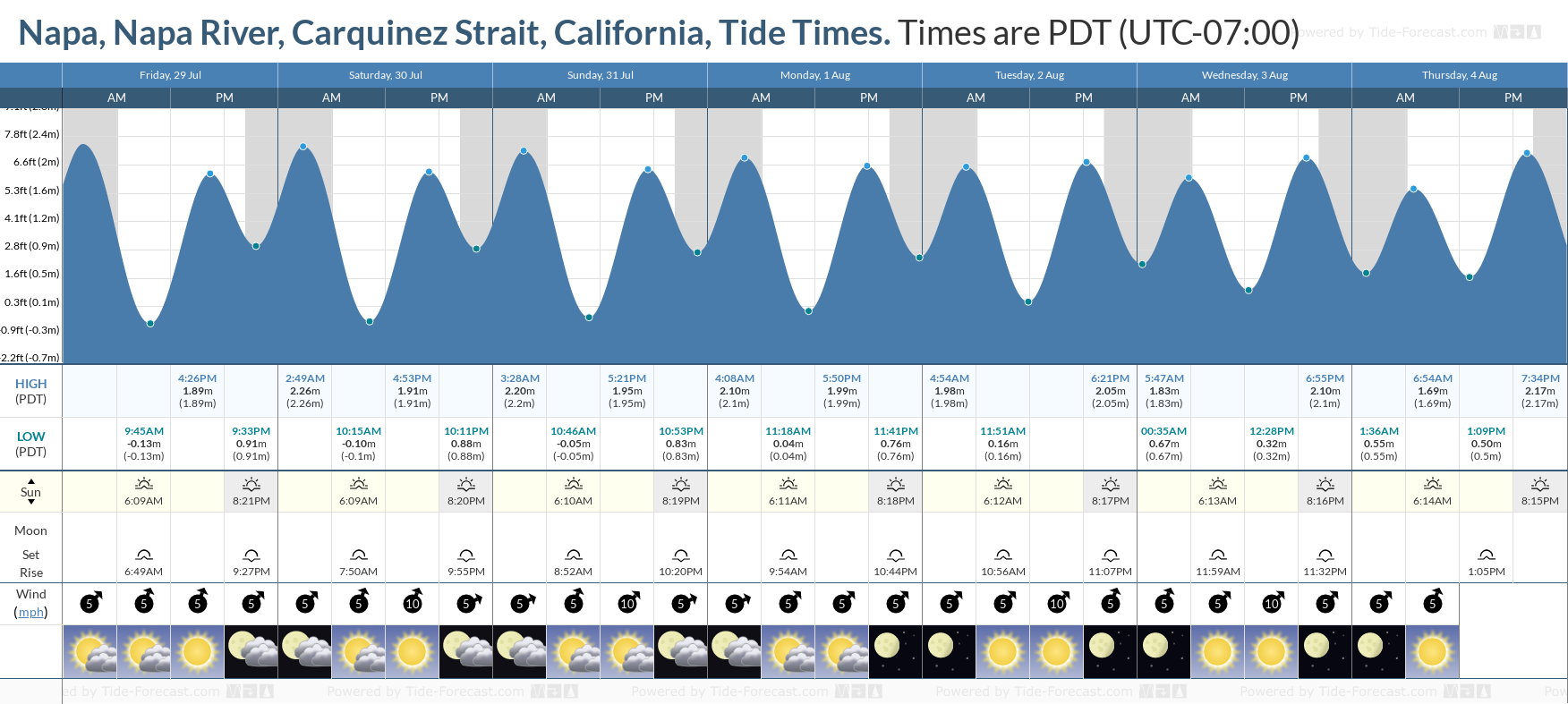 Napa, Napa River, Carquinez Strait, California Tide Chart including high and low tide tide times for the next 7 days