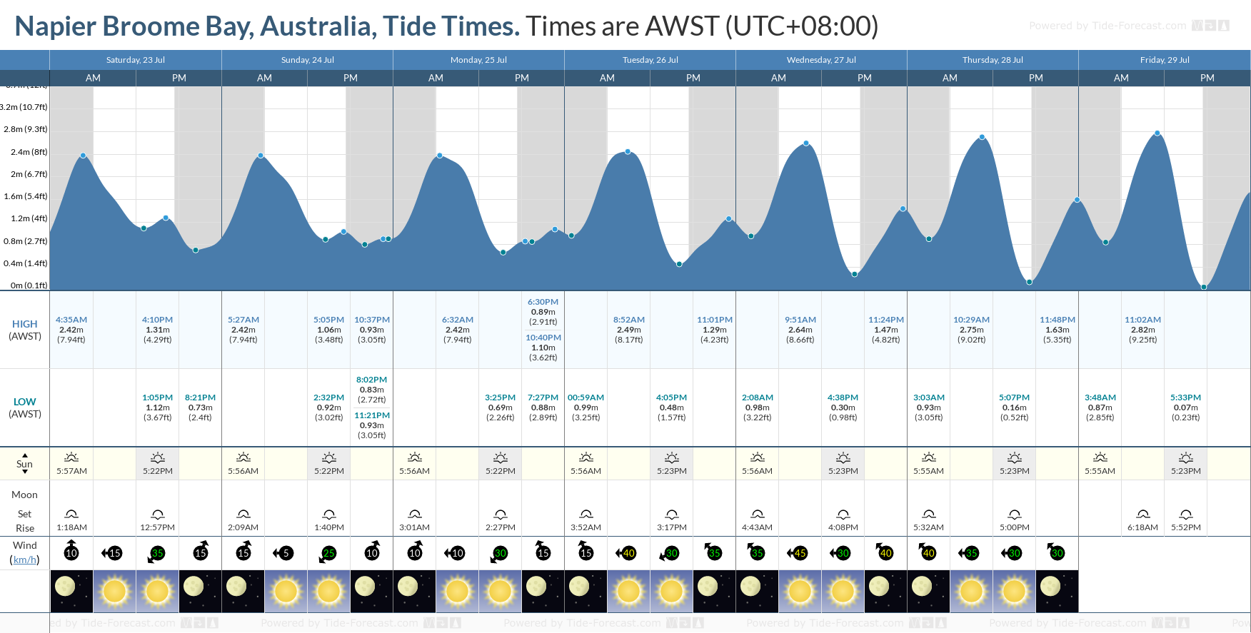 Napier Broome Bay, Australia Tide Chart including high and low tide tide times for the next 7 days