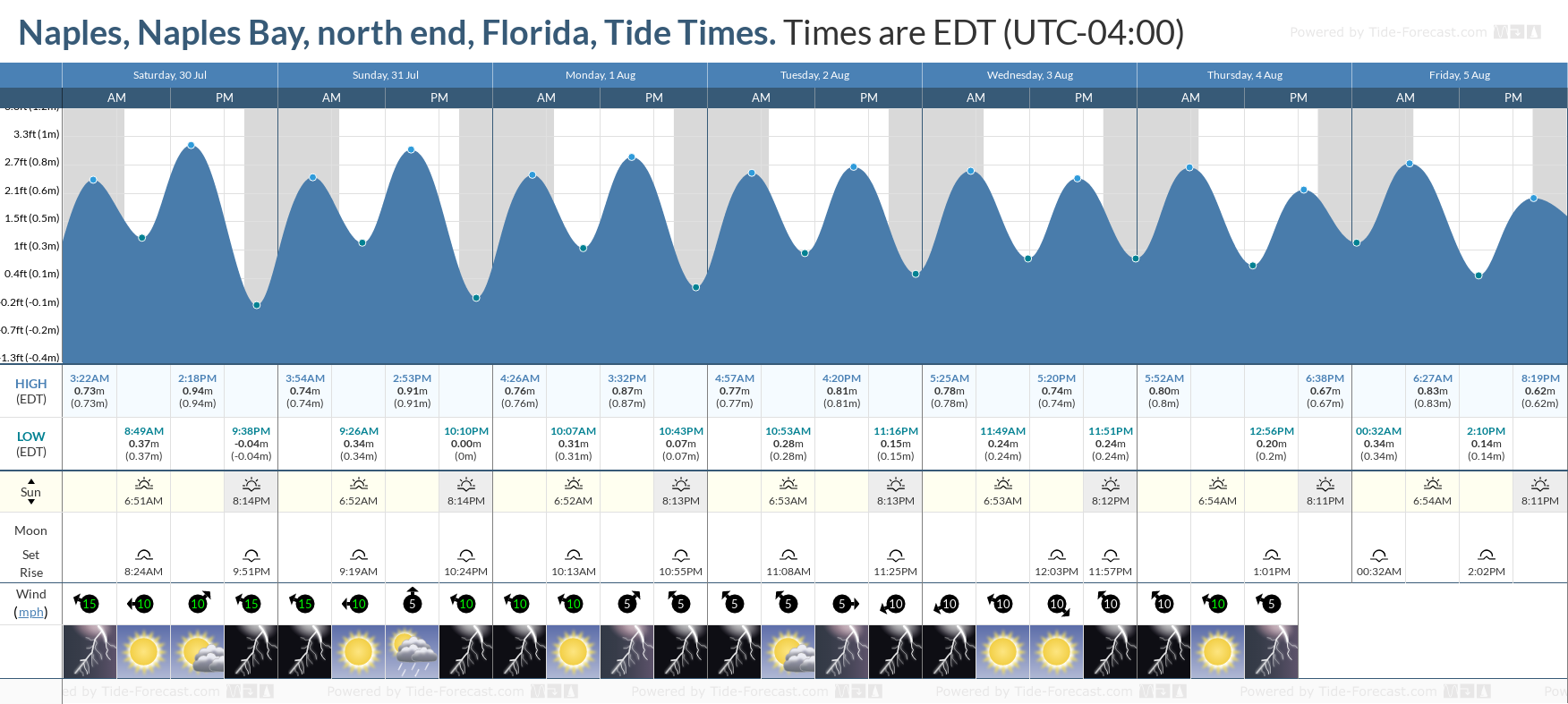 Naples, Naples Bay, north end, Florida Tide Chart including high and low tide tide times for the next 7 days