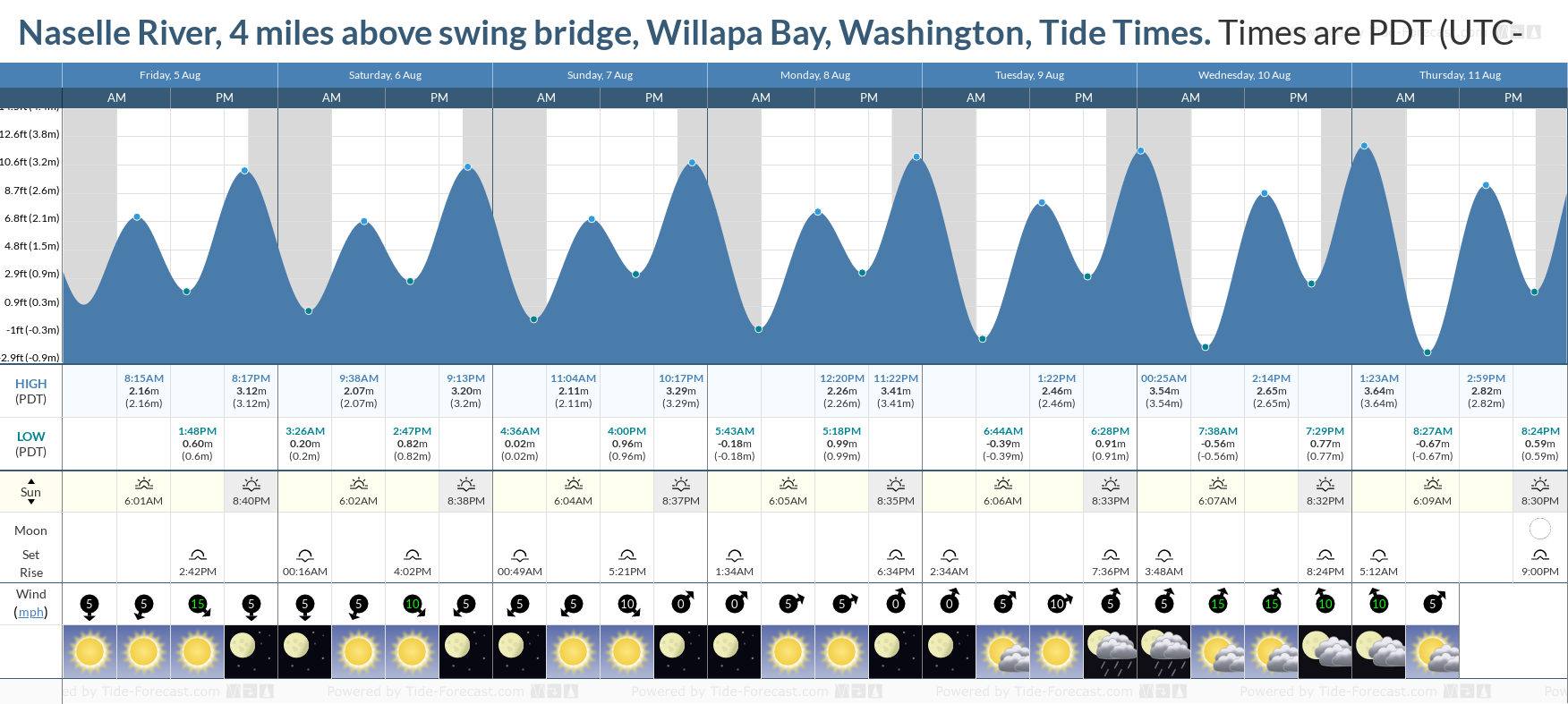 Naselle River, 4 miles above swing bridge, Willapa Bay, Washington Tide Chart including high and low tide tide times for the next 7 days