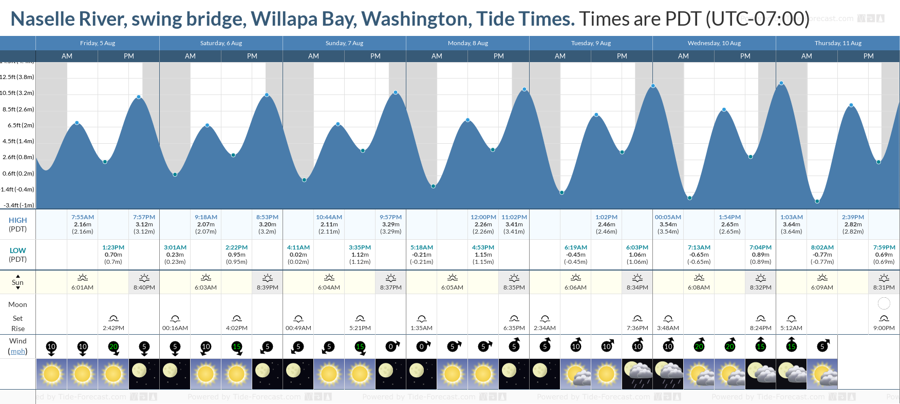 Naselle River, swing bridge, Willapa Bay, Washington Tide Chart including high and low tide tide times for the next 7 days
