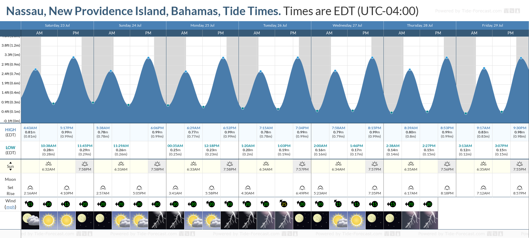 Nassau, New Providence Island, Bahamas Tide Chart including high and low tide tide times for the next 7 days