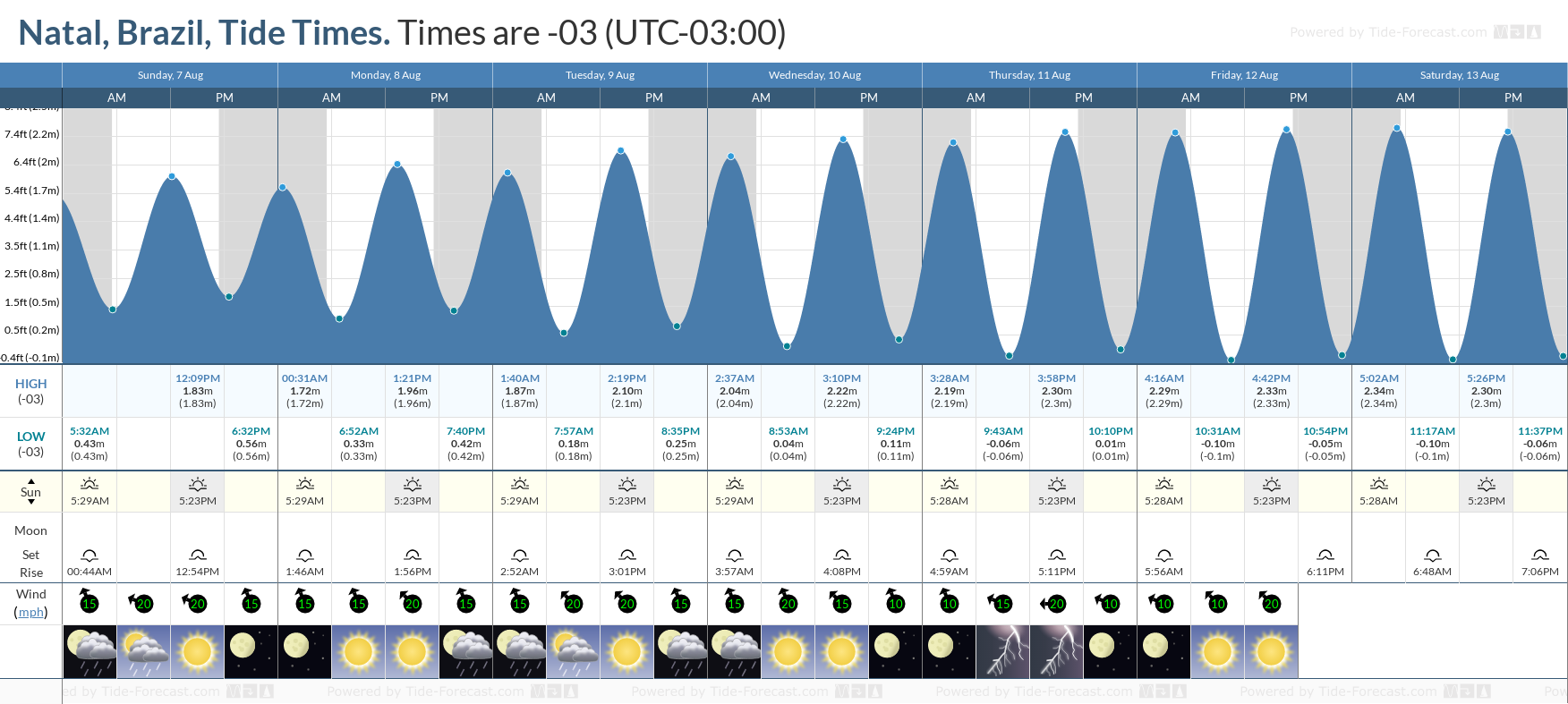 Natal, Brazil Tide Chart including high and low tide tide times for the next 7 days