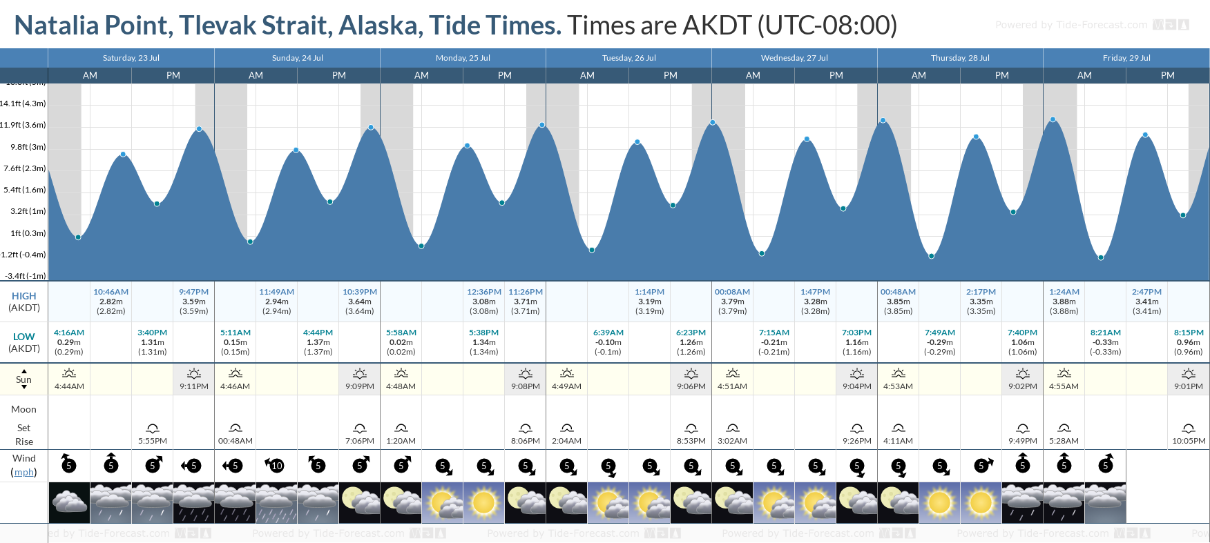 Natalia Point, Tlevak Strait, Alaska Tide Chart including high and low tide tide times for the next 7 days