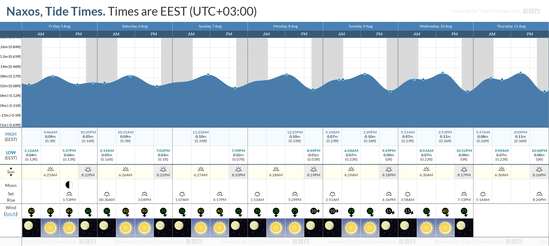 Naxos Tide Chart including high and low tide tide times for the next 7 days