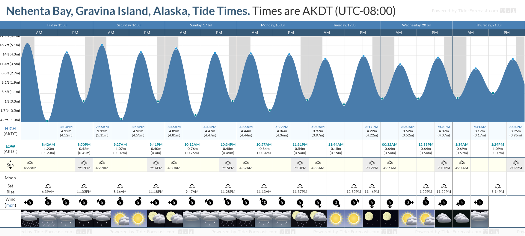 Nehenta Bay, Gravina Island, Alaska Tide Chart including high and low tide tide times for the next 7 days
