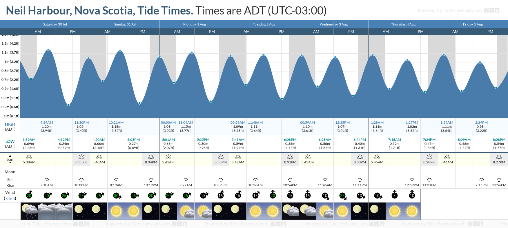 Neil Harbour, Nova Scotia Tide Chart including high and low tide tide times for the next 7 days