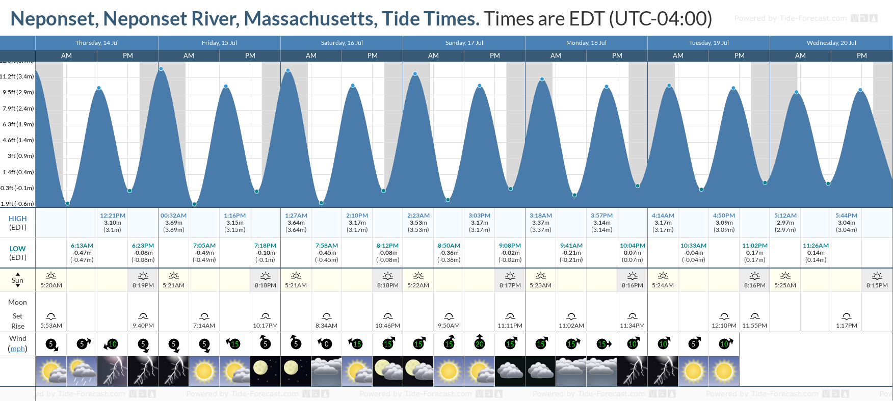Neponset, Neponset River, Massachusetts Tide Chart including high and low tide tide times for the next 7 days