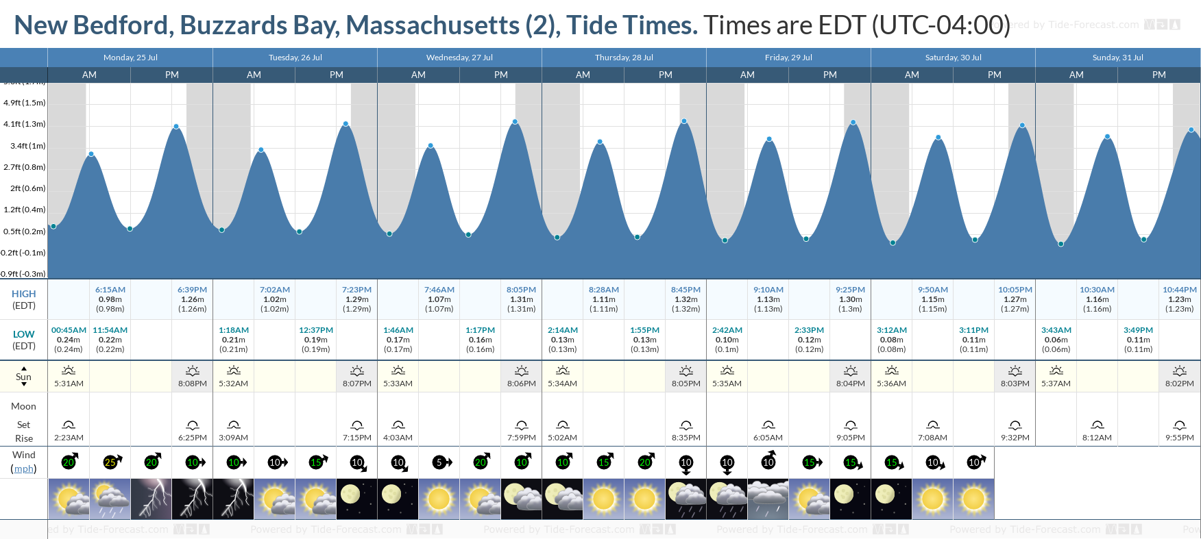 New Bedford, Buzzards Bay, Massachusetts (2) Tide Chart including high and low tide tide times for the next 7 days