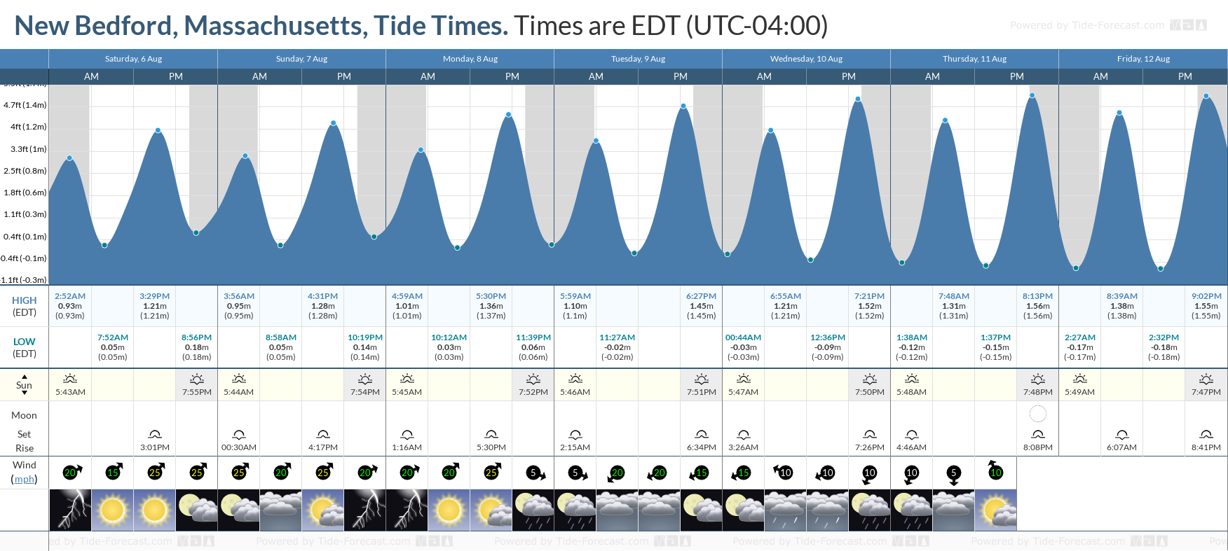 New Bedford, Massachusetts Tide Chart including high and low tide tide times for the next 7 days