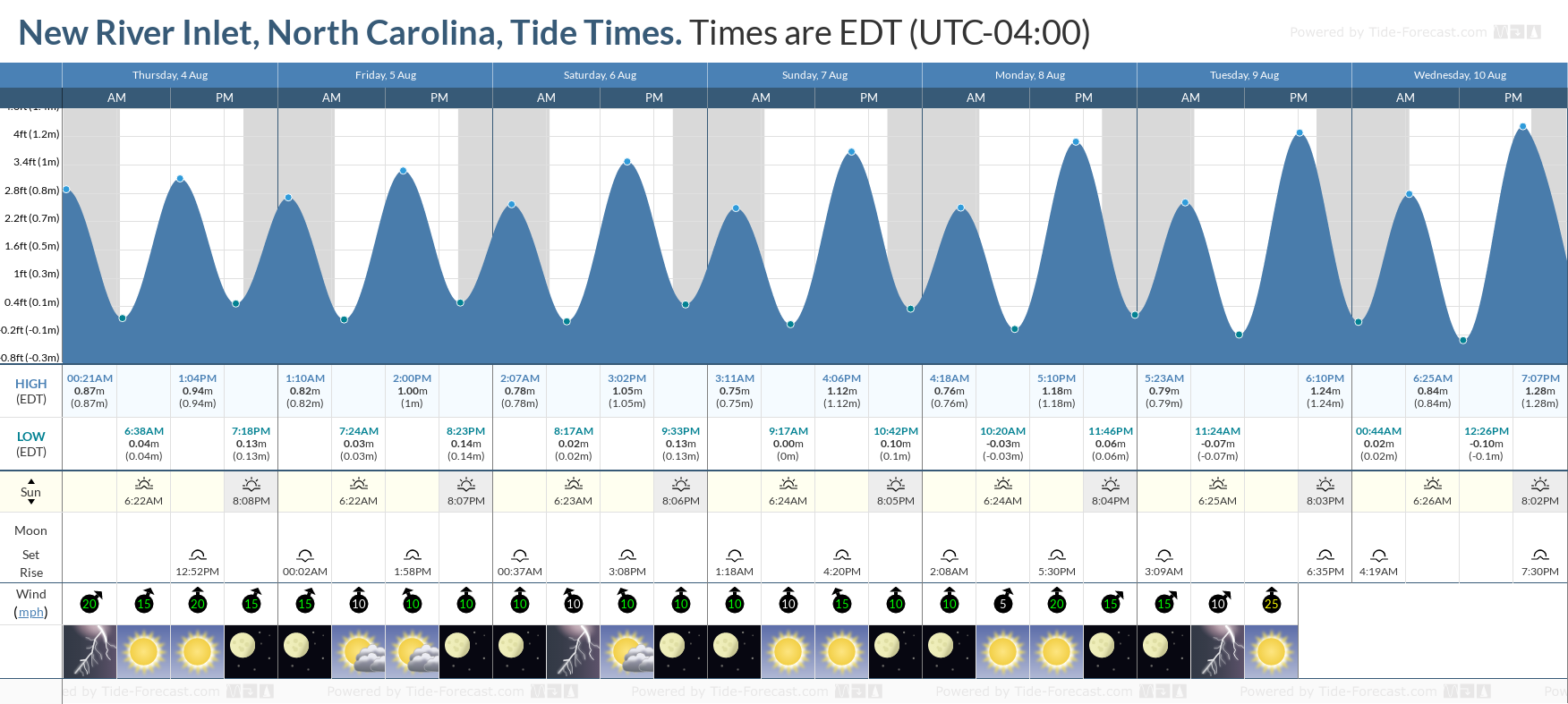 New River Inlet, North Carolina Tide Chart including high and low tide tide times for the next 7 days