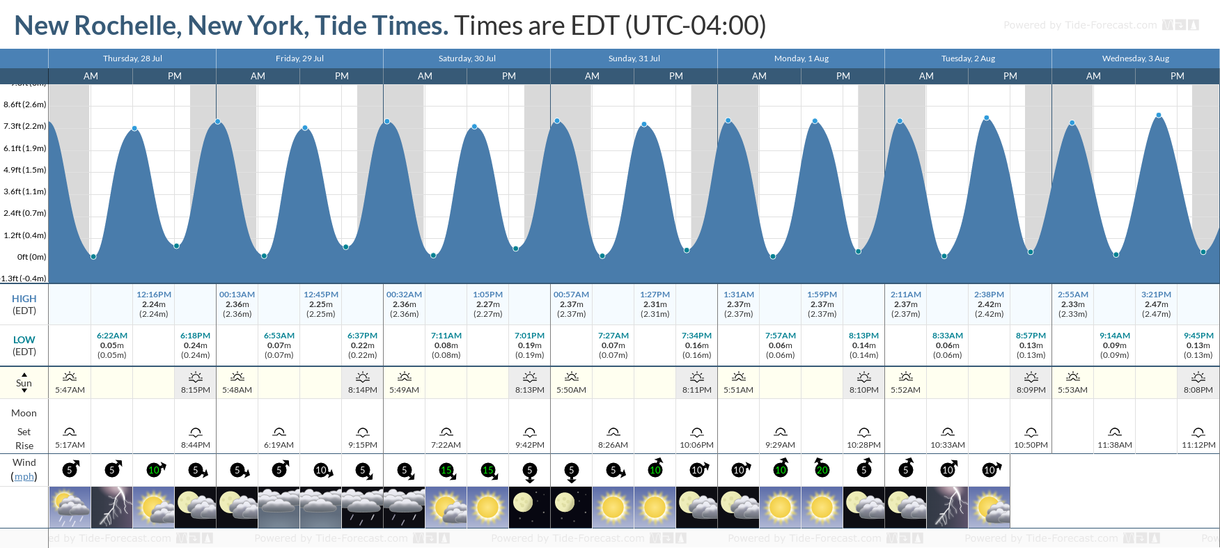 New Rochelle, New York Tide Chart including high and low tide tide times for the next 7 days