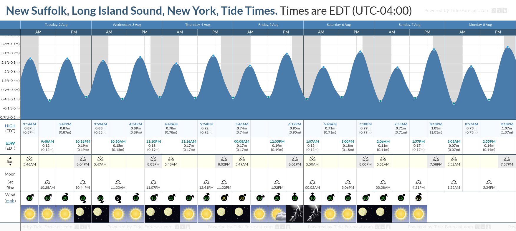 New Suffolk, Long Island Sound, New York Tide Chart including high and low tide tide times for the next 7 days