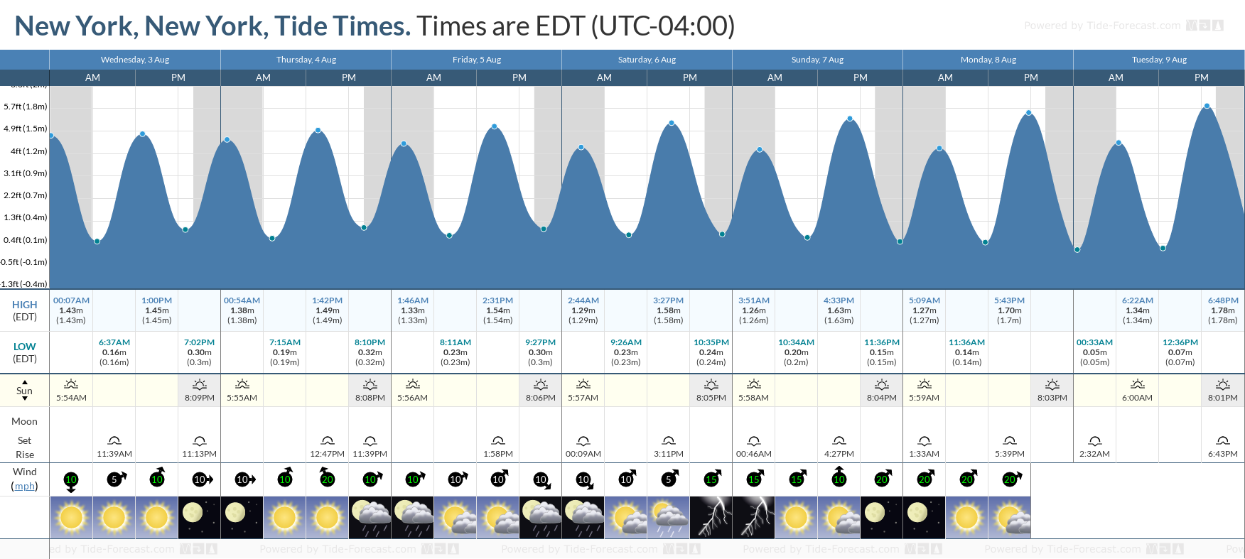 New York, New York Tide Chart including high and low tide tide times for the next 7 days