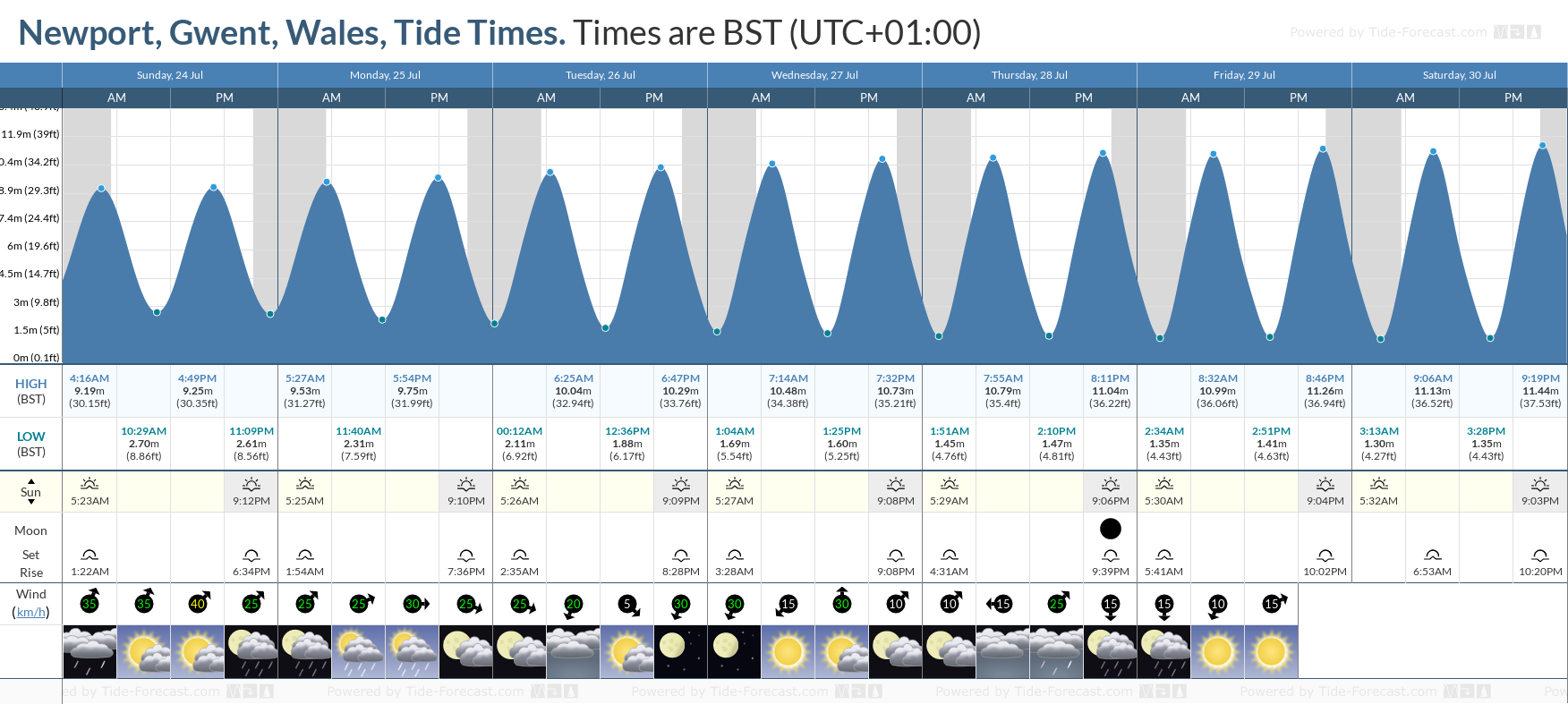 Newport, Gwent, Wales Tide Chart including high and low tide tide times for the next 7 days