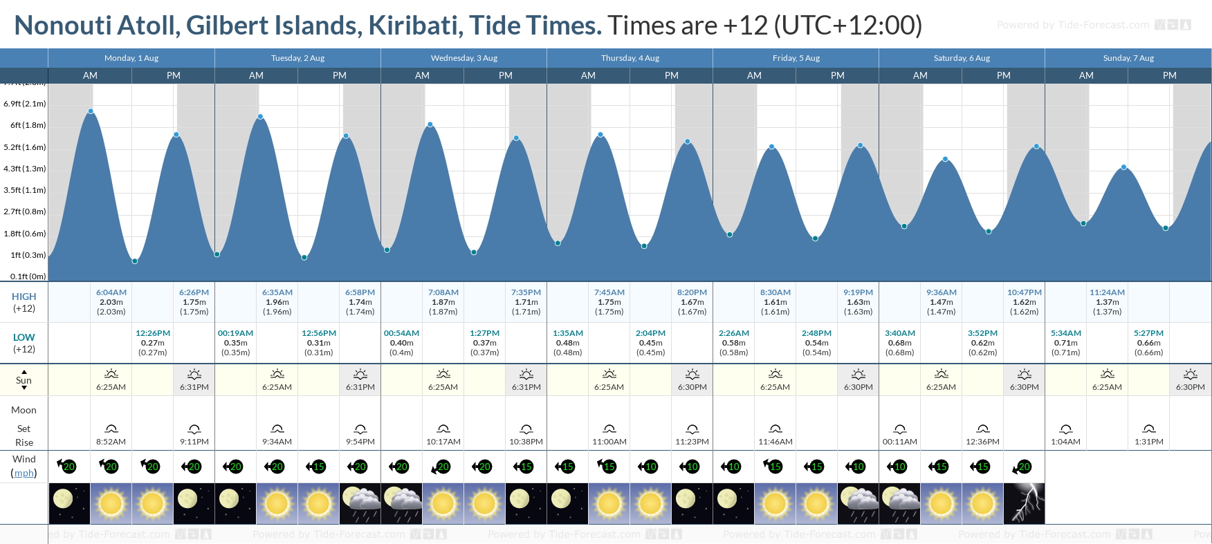 Nonouti Atoll, Gilbert Islands, Kiribati Tide Chart including high and low tide tide times for the next 7 days