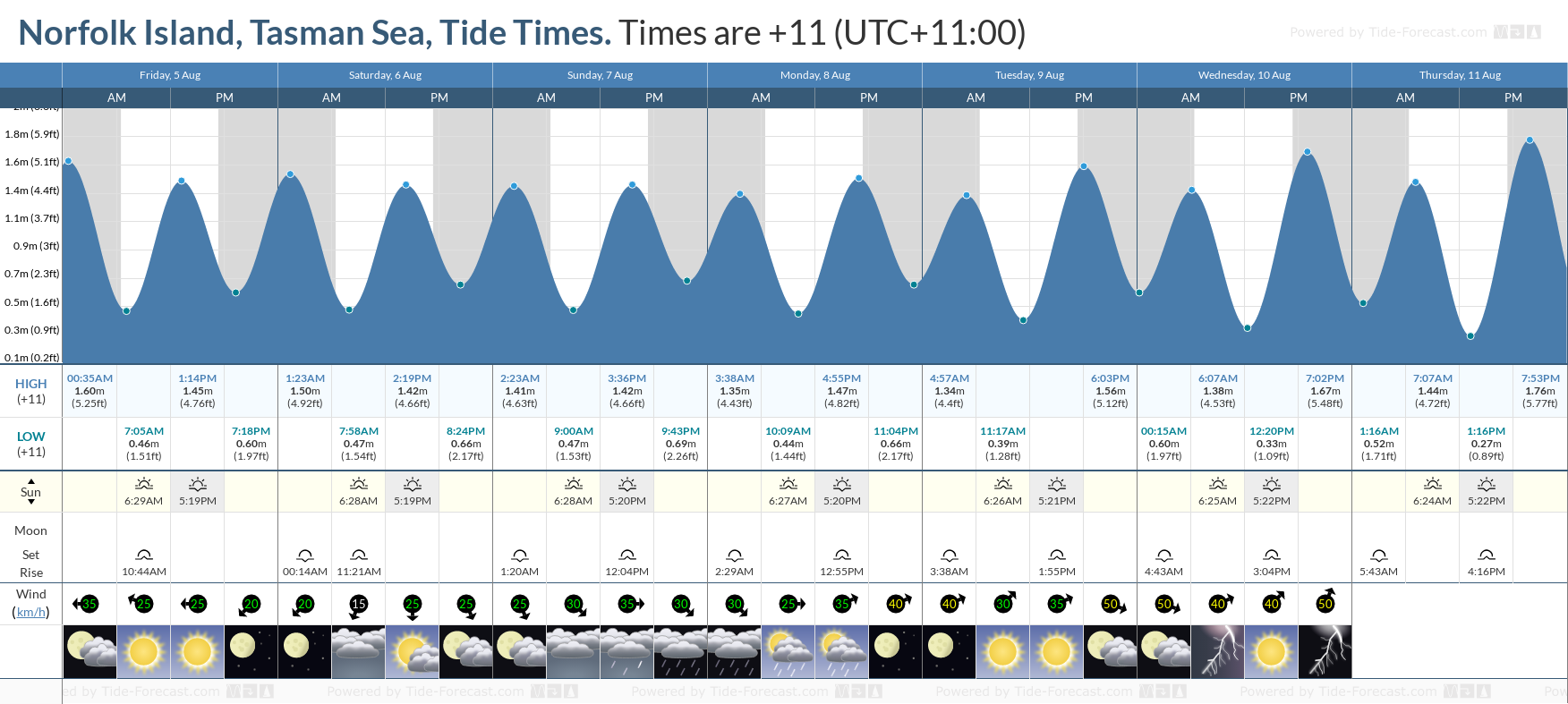 Norfolk Island, Tasman Sea Tide Chart including high and low tide tide times for the next 7 days