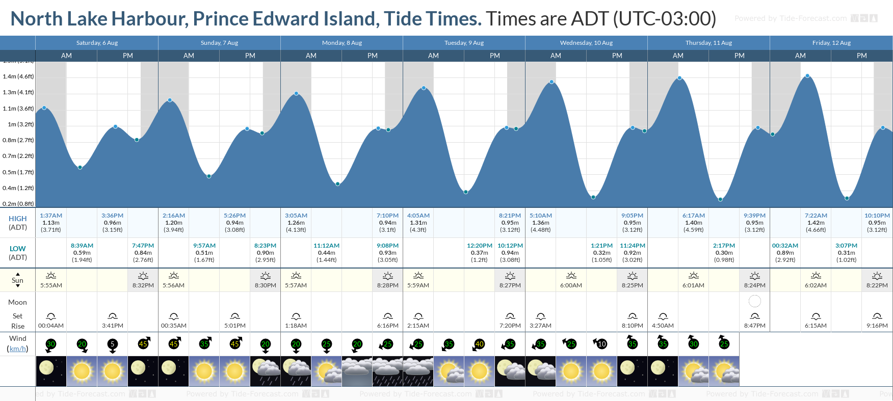 North Lake Harbour, Prince Edward Island Tide Chart including high and low tide tide times for the next 7 days
