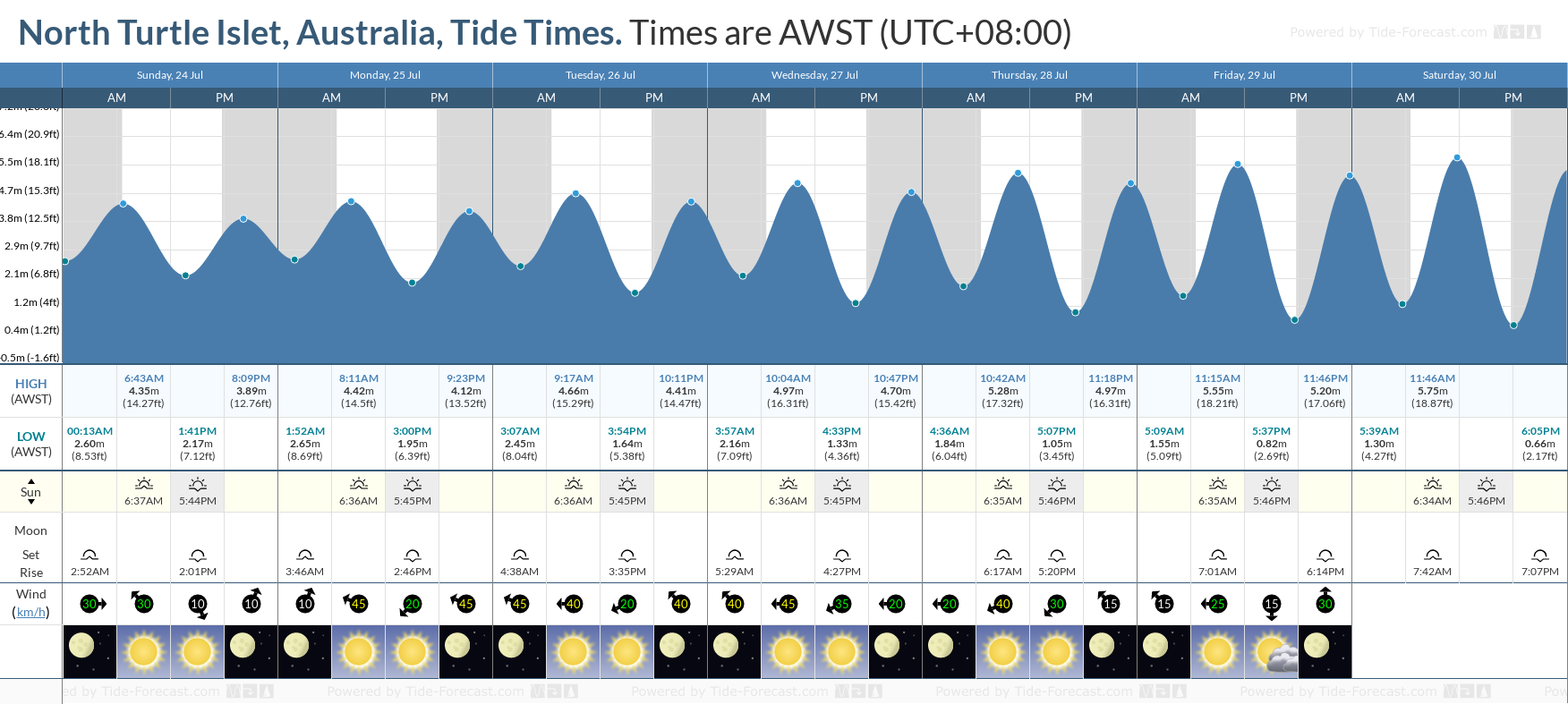 North Turtle Islet, Australia Tide Chart including high and low tide tide times for the next 7 days