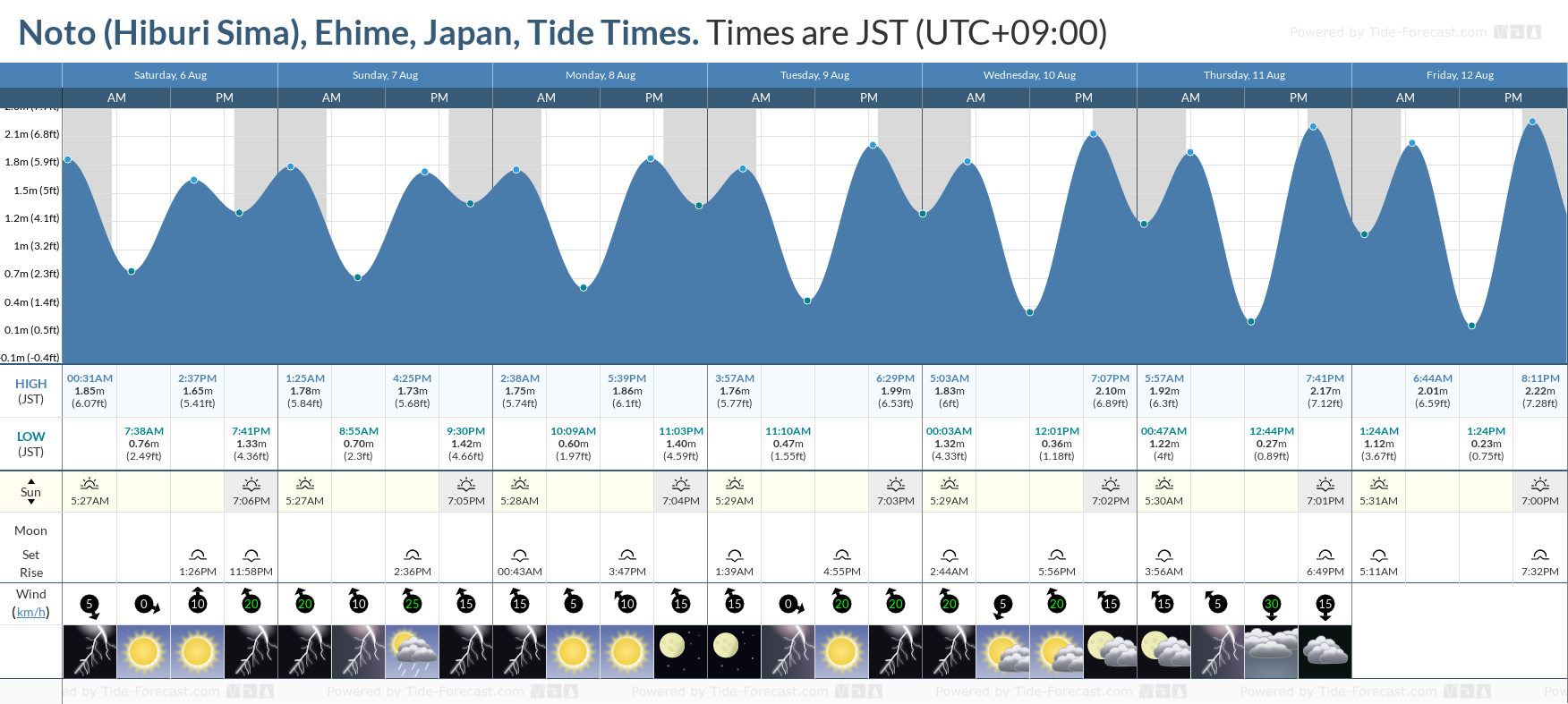 Noto (Hiburi Sima), Ehime, Japan Tide Chart including high and low tide tide times for the next 7 days