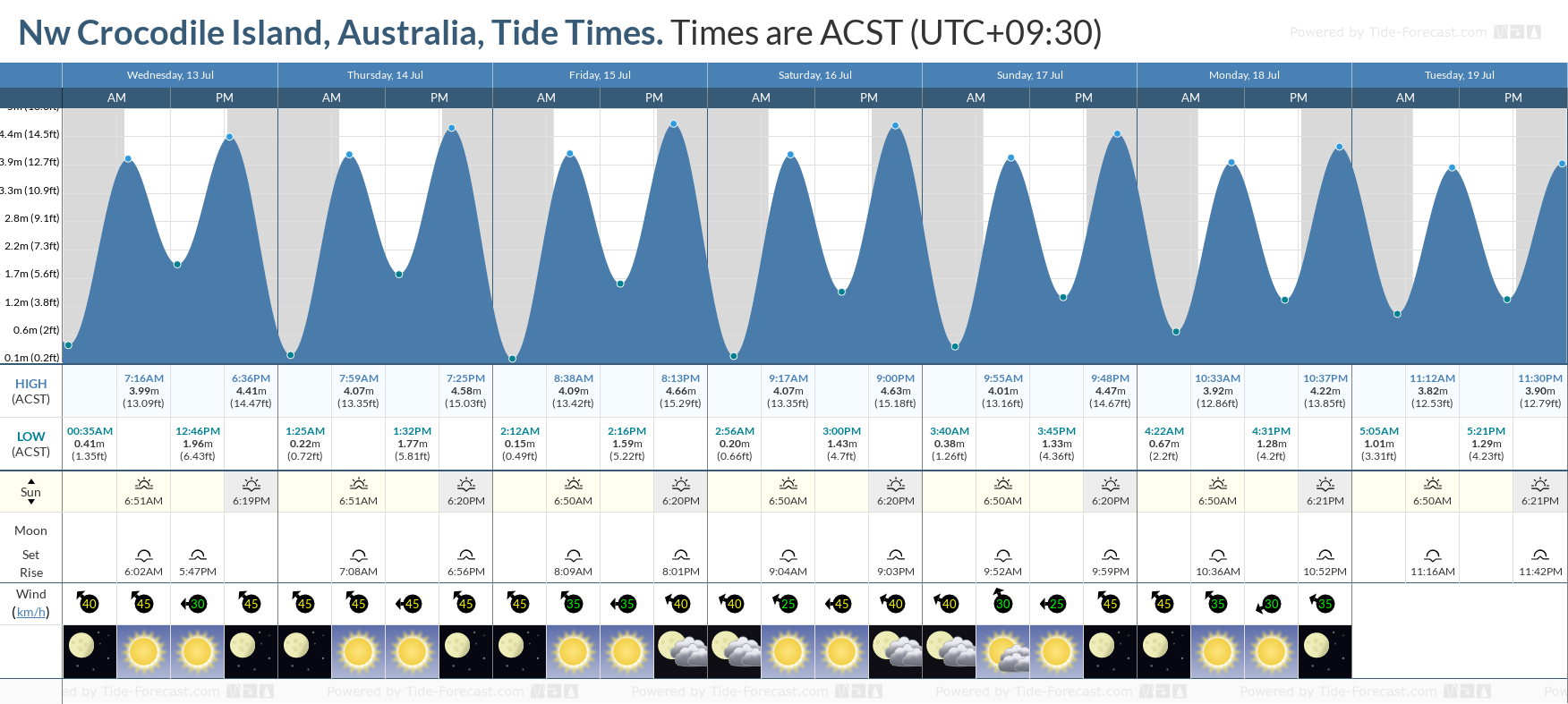 Nw Crocodile Island, Australia Tide Chart including high and low tide tide times for the next 7 days