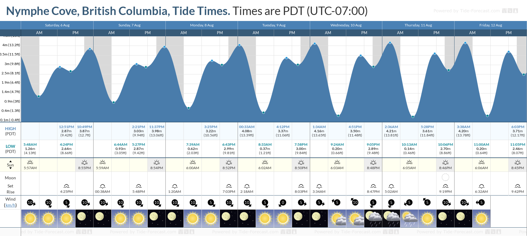 Nymphe Cove, British Columbia Tide Chart including high and low tide tide times for the next 7 days
