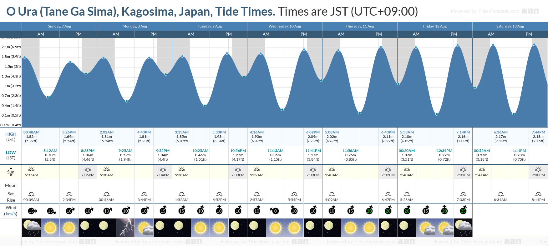 O Ura (Tane Ga Sima), Kagosima, Japan Tide Chart including high and low tide tide times for the next 7 days