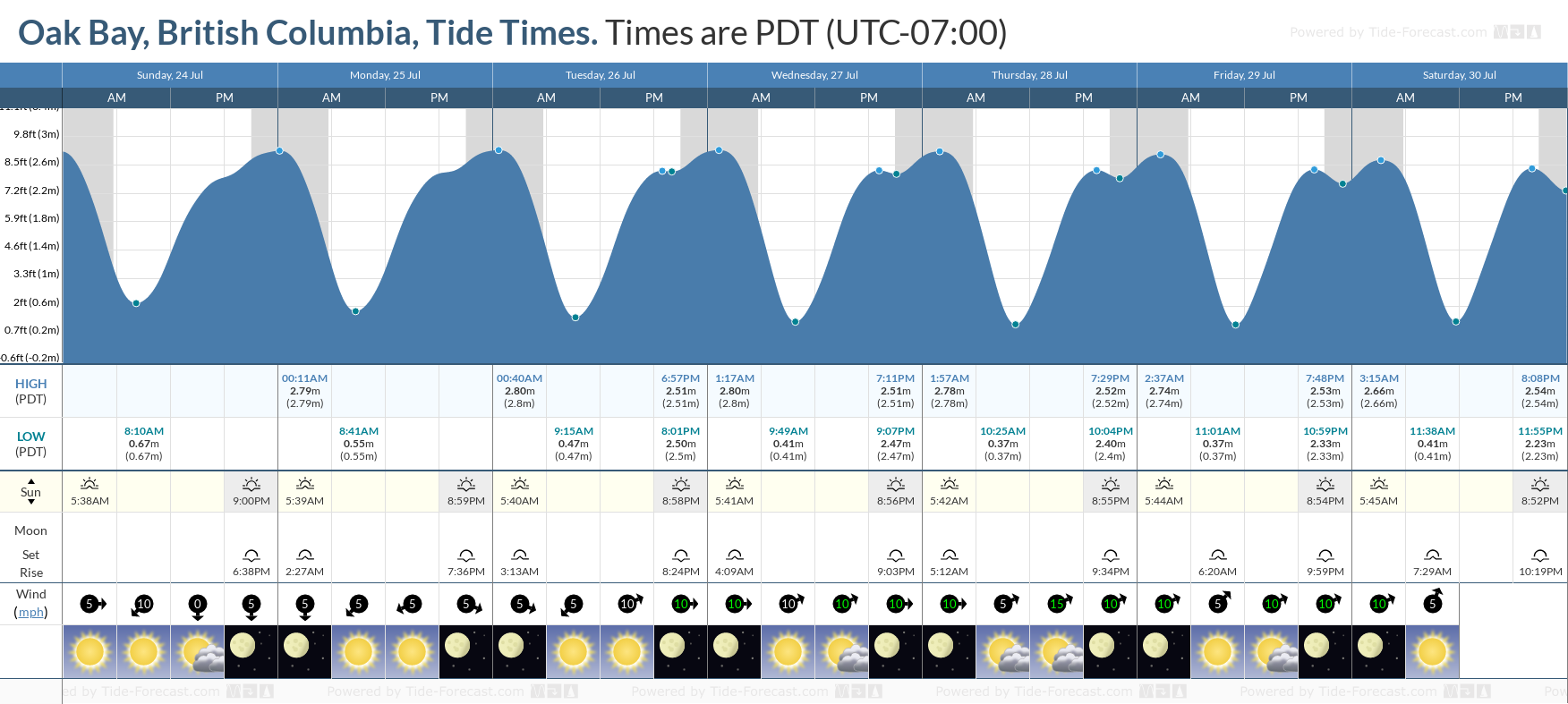 Oak Bay, British Columbia Tide Chart including high and low tide tide times for the next 7 days