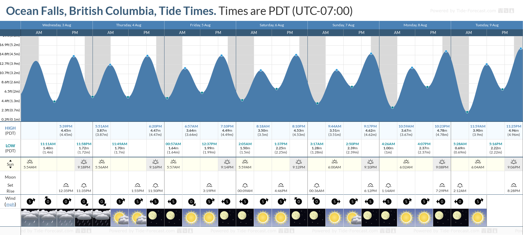 Ocean Falls, British Columbia Tide Chart including high and low tide tide times for the next 7 days