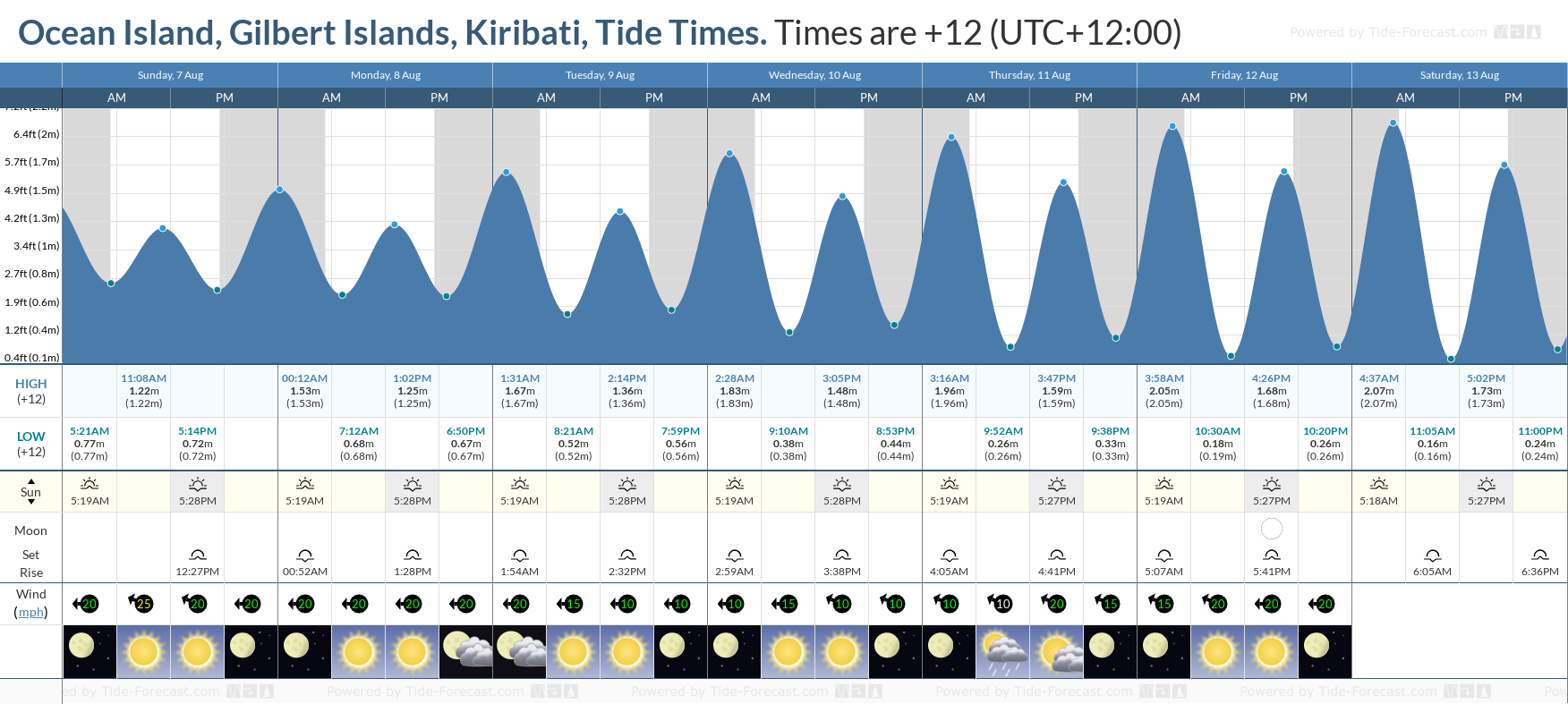 Ocean Island, Gilbert Islands, Kiribati Tide Chart including high and low tide tide times for the next 7 days