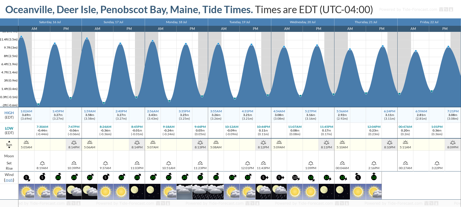 Oceanville, Deer Isle, Penobscot Bay, Maine Tide Chart including high and low tide tide times for the next 7 days