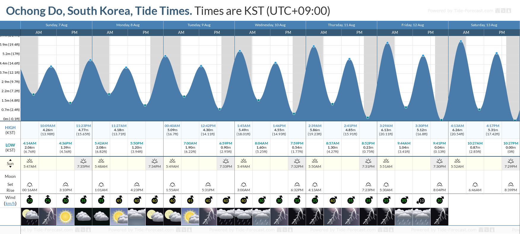 Ochong Do, South Korea Tide Chart including high and low tide tide times for the next 7 days