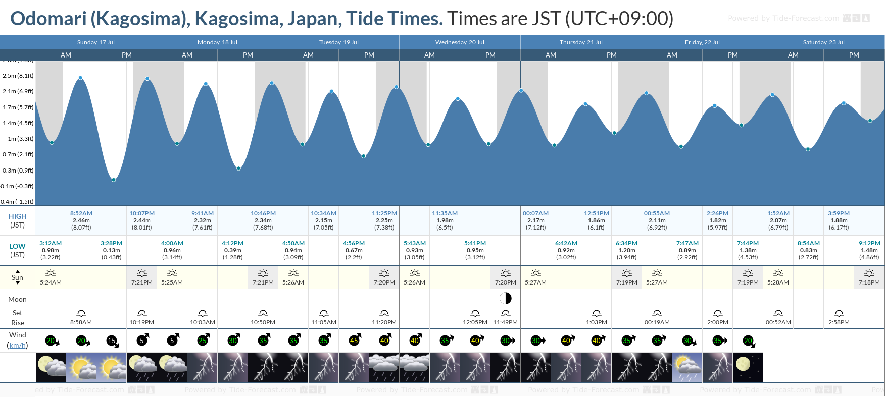 Odomari (Kagosima), Kagosima, Japan Tide Chart including high and low tide tide times for the next 7 days