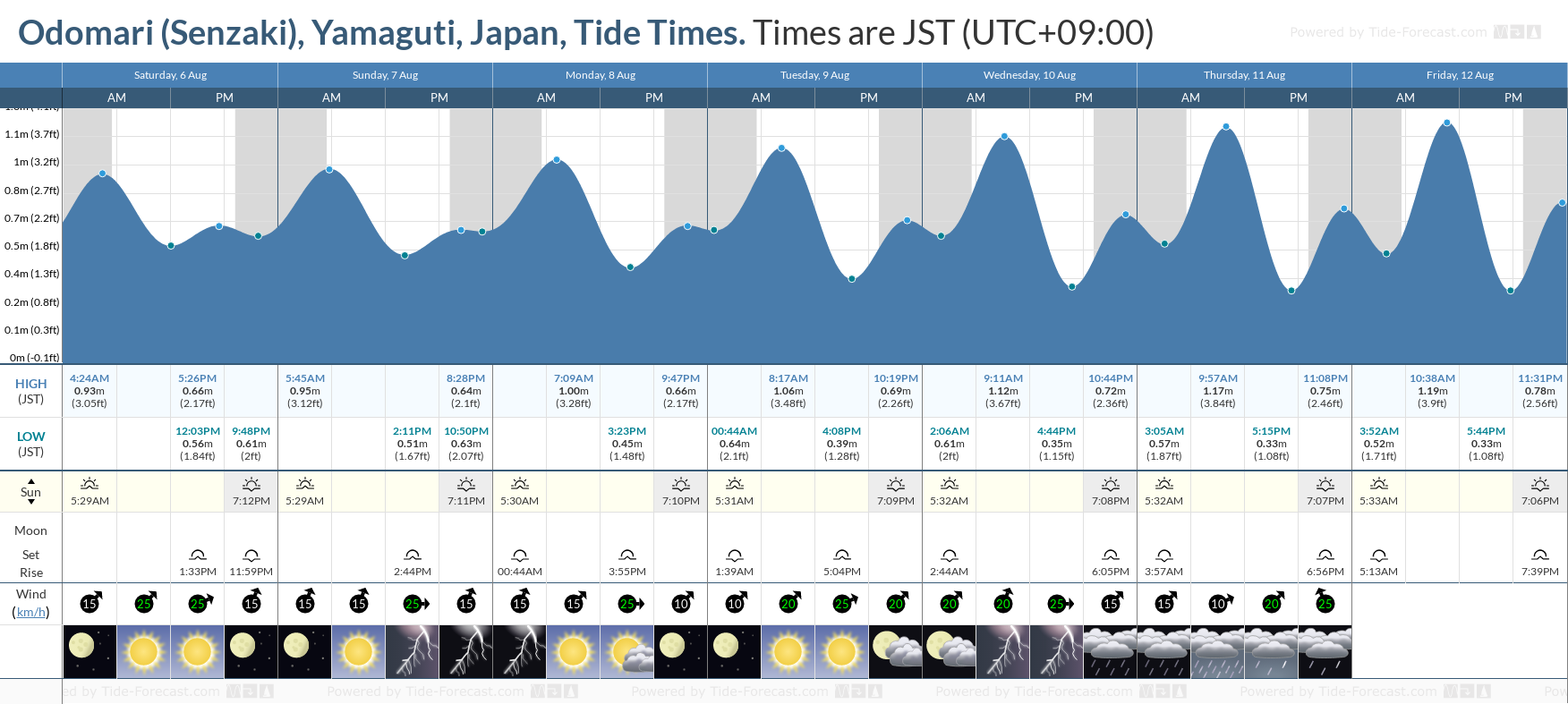 Odomari (Senzaki), Yamaguti, Japan Tide Chart including high and low tide tide times for the next 7 days