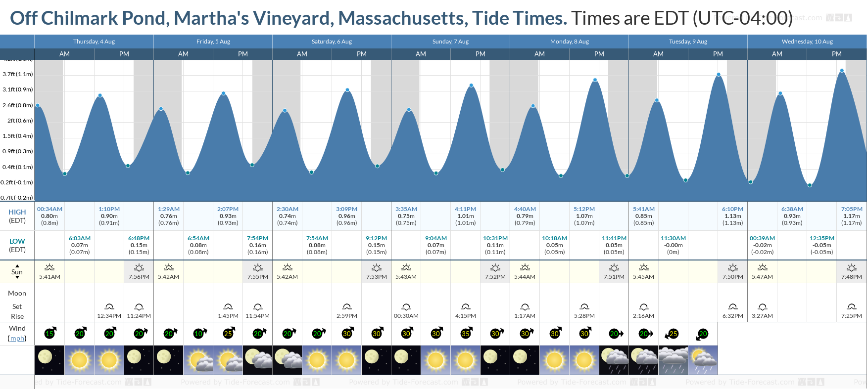 Off Chilmark Pond, Martha's Vineyard, Massachusetts Tide Chart including high and low tide tide times for the next 7 days