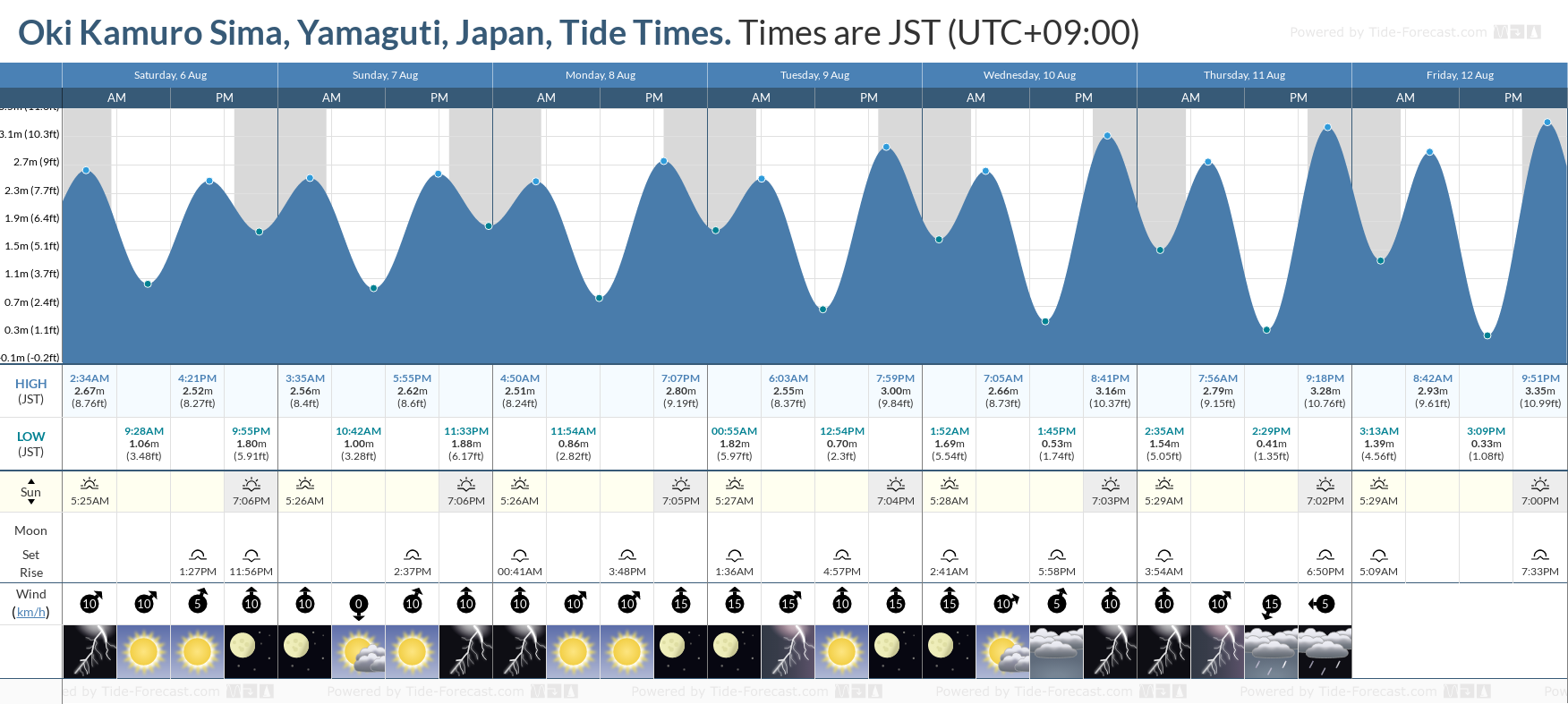 Oki Kamuro Sima, Yamaguti, Japan Tide Chart including high and low tide tide times for the next 7 days