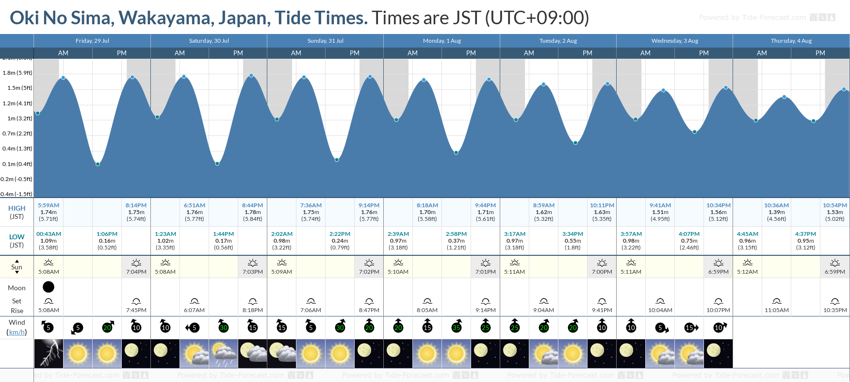 Oki No Sima, Wakayama, Japan Tide Chart including high and low tide tide times for the next 7 days