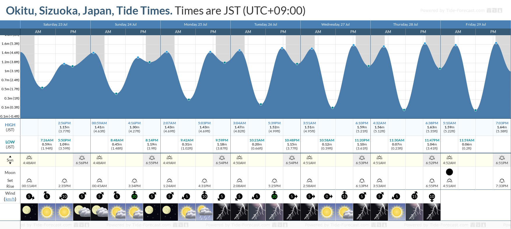 Okitu, Sizuoka, Japan Tide Chart including high and low tide tide times for the next 7 days