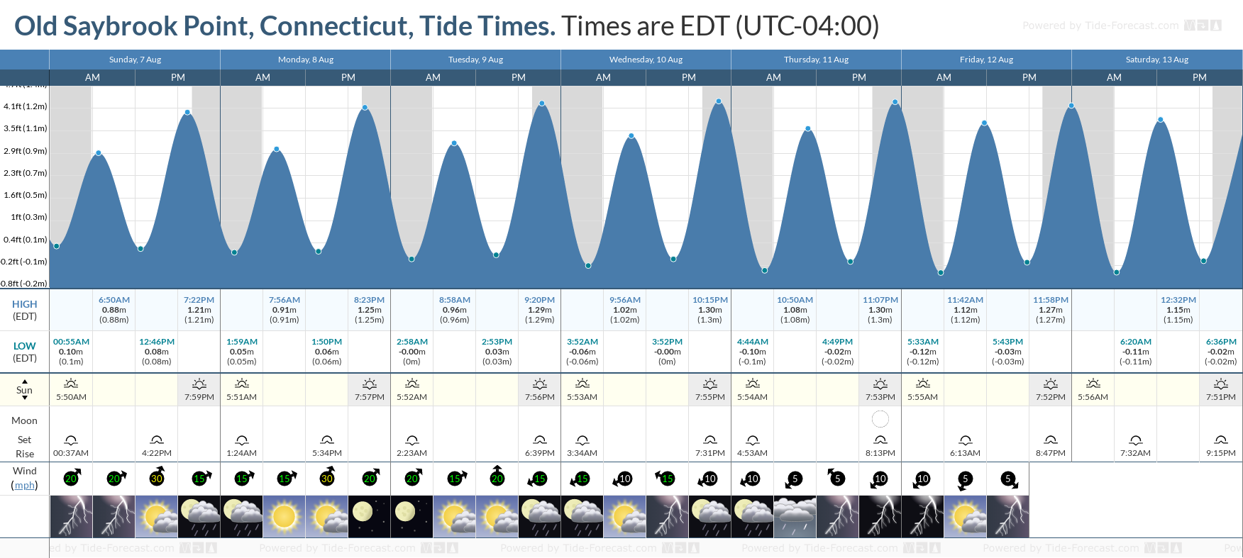 Old Saybrook Point, Connecticut Tide Chart including high and low tide tide times for the next 7 days